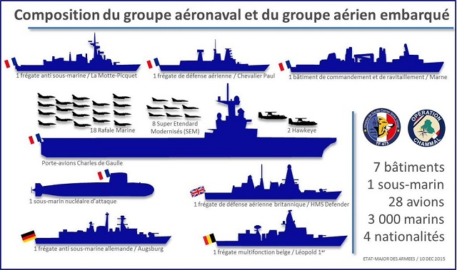 The French Navy (Marine Nationale) has announced that the Chales de Gaulle Carrier Strike Group (CSG) has been joined by German Navy (Deutsche Marine) F122 Bremen-class frigate Augsburg and by Royal Navy Type 45 Daring-class destroyer HMS Defender. The French Navy also announced that the CSG crossed the Suez canal and is underway towards the Persian Gulf.
