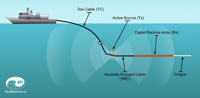 traps towing configuration operational Canada GeoSpectrum
