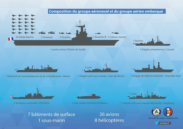 "The French Navy issued a statement to announce that the Charles de Gaulle Carrier Strike Group (CSG) left Toulon naval base (Southern France) on September 30th and its airwing has already started combat operation against Daesh as part of the ""Chammal"" operation."