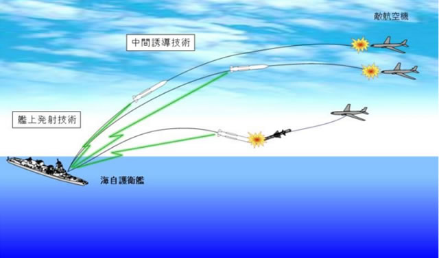 The Japanese Ministry of Defense allocated funds to develop a surface launched variant of the Mitsubishi AAM-4 (Type 99 air-to-air missile) effectively resurecting the canceled XRIM-4 project.