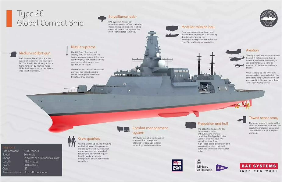 Type 26 City Class new generation of multirole frigate for Royal British Navy 925 002