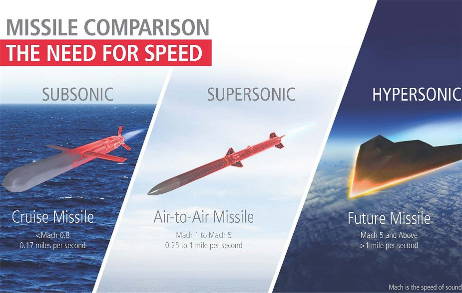 US Navy plans to conduct a crucial hypersonic weapons test in the coming months 925 001