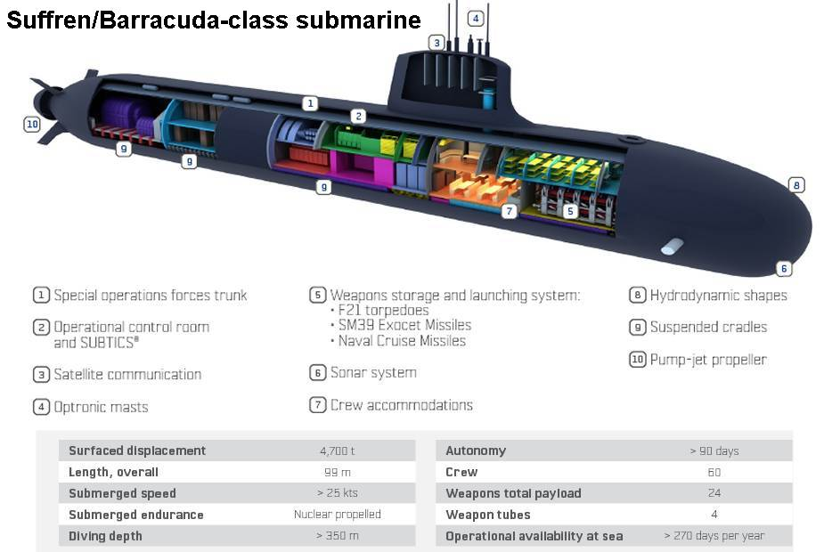Technical review of Naval Group Scorpene class and Suffren Barracuda class submarines Euronaval Online 2020 925 002