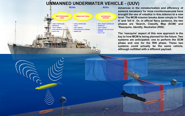 "Iranian researchers have built a ""smart remote-control submarine"" (or UUV unmanned underwater vehicle) with the subsurface speed of 10 meters per second, according to the semi-official Iranian news agency ISNA."