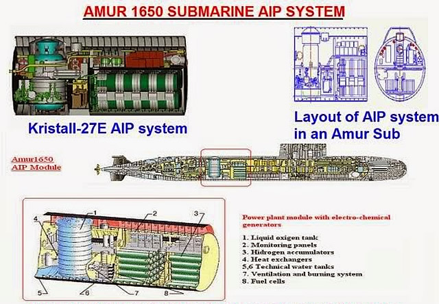 AIP system on the AMUR class submarine