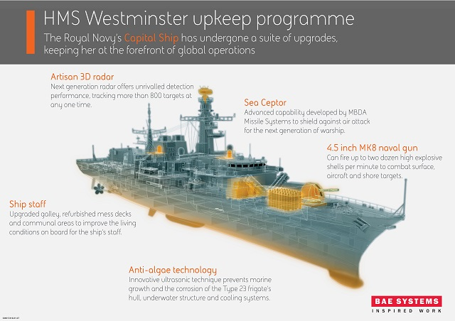 HMS Westminster Type 23 Frigate return to sea after upgrade 2