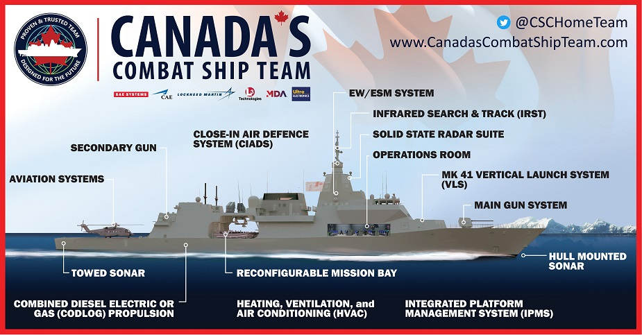 Canadas Combat Ship Team unveils comprehensive CSC solution 1