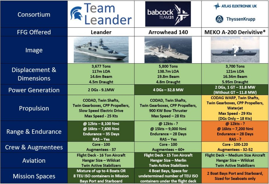 Shortlist of the Type 31e frigate competitors for the UK
