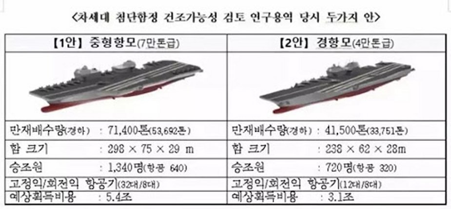 South Korea Navy recent F 35B order confirms plans to get new light aircraft carrier 925 002